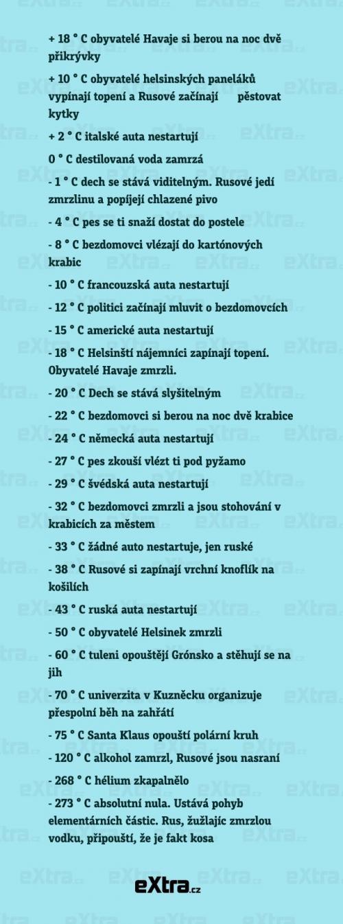 Rusové se prostě teploty nezaleknou