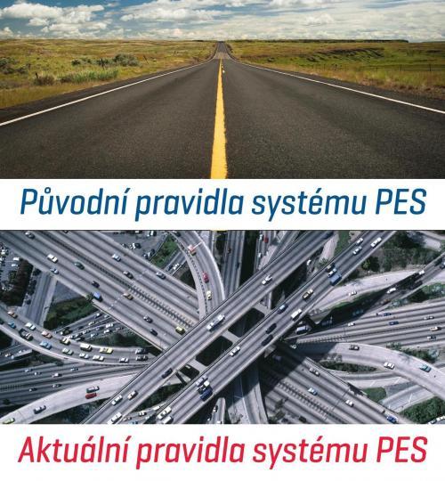 Pravidla systému