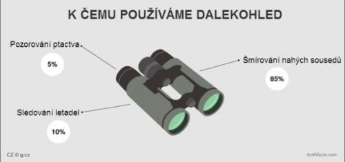 K čemu používáme dalekohled