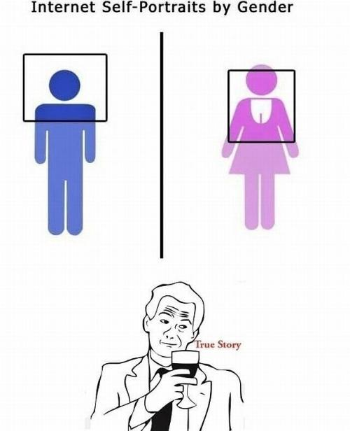 Jak by měla vypadat profilovka mužů vs. žen