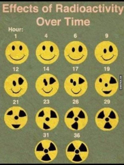 Efekty radioaktivity