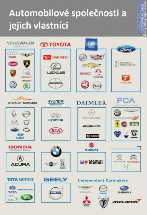 Automobilové společnosti a jejich vlastníci