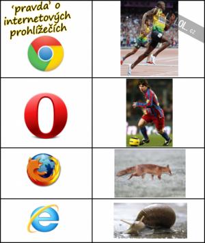 Prohlížeče