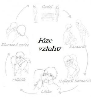 Šest různých fází vztahu
