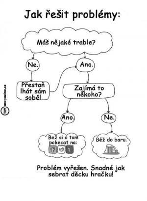 Jak řešit problém
