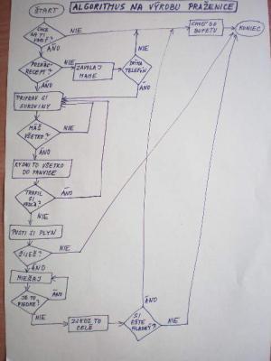 Algoritmus pro vaření :D:D