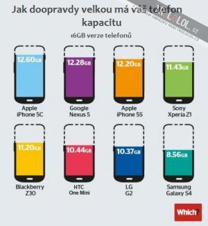 Jakou má váš telefon kapacitu doopravdy?