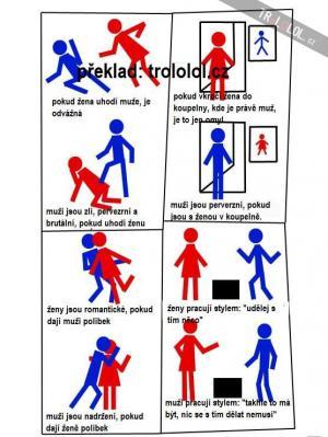 Muži vs ženy