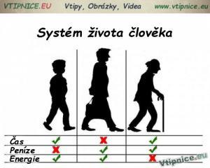 Systém života člověka