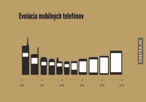 Vývoj telefonů