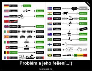 Problém a jeho řešení...:)