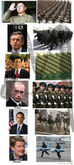 Armády světa