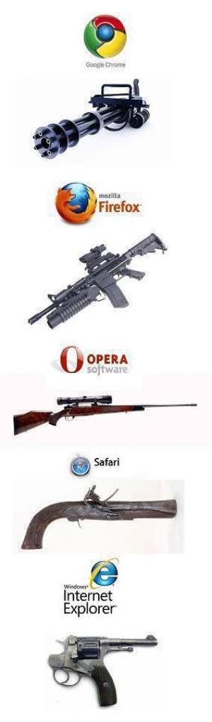Prohlížeče podle zbraní