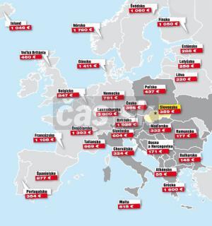 Průměrný důchod v Evropě