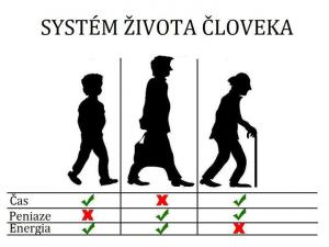 Systém života