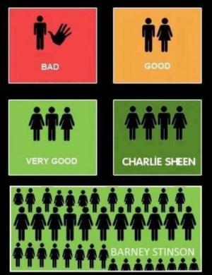 Typy chlapů