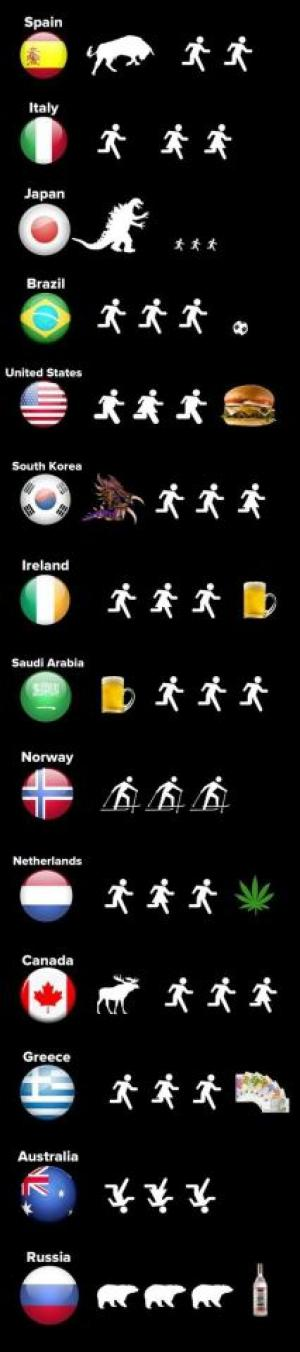 Jak to chodí po světě