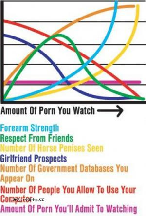 porn graph
