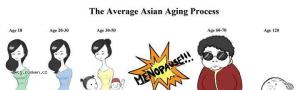 Asian Aging process i