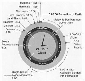 X History of Earth reduced to a 24 hour clock