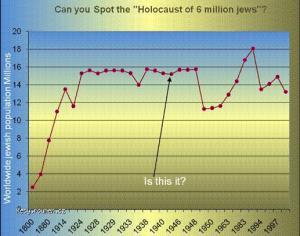 holocaust chart