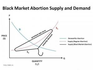 Supply and Demand  Black Market Abortion
