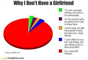 Why I dont have girlfriend