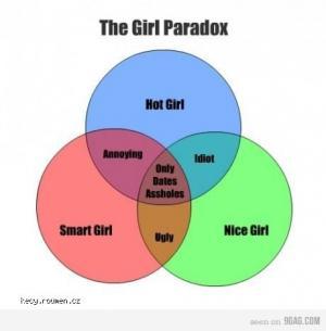 girl paradox
