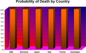 Umrtnost v jednotlivych statech