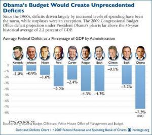 zadluzeni USA