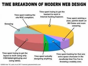 webdesign graph