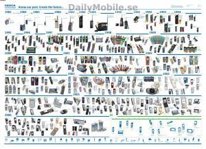 nokia phones history