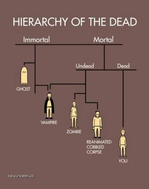 hierachy of the dead