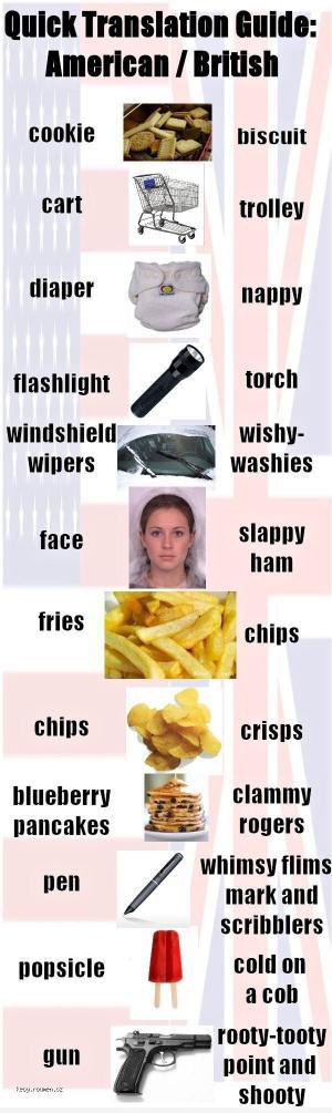 Quick Translation Guide