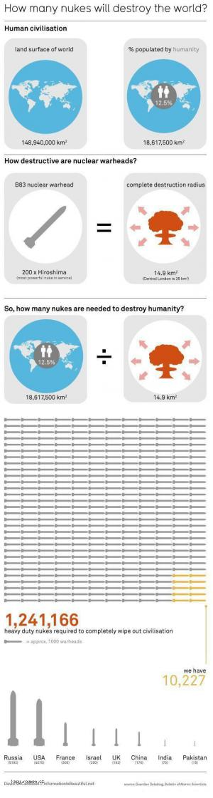 how many nukes will destroy the world