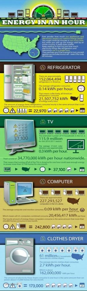 Energy Consumption In 1 Hour