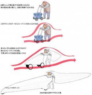 aerodynamicky vozik