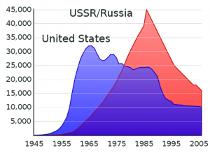 592pxUS and USSR nuclear stockpiles