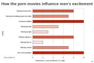 Jak pornofilmy ovlivnuji vzruseni muzu