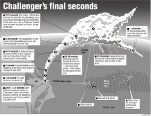 skaza Challengeru 1