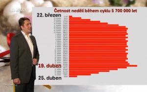 Opakovani datumu minulych  Velikonoc v cyklu 5 700 000let dle TV Nova