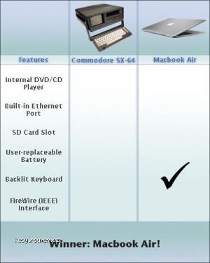 macbookcommodorecompare