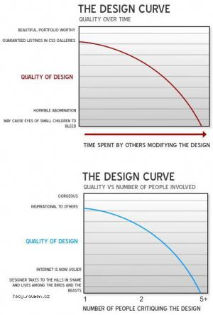 The Design Curve