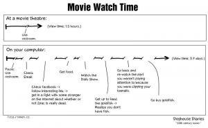 jak dlouho se divame na film
