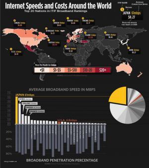 internet speeds and costs