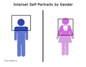 Internet Self Portraits By Gender