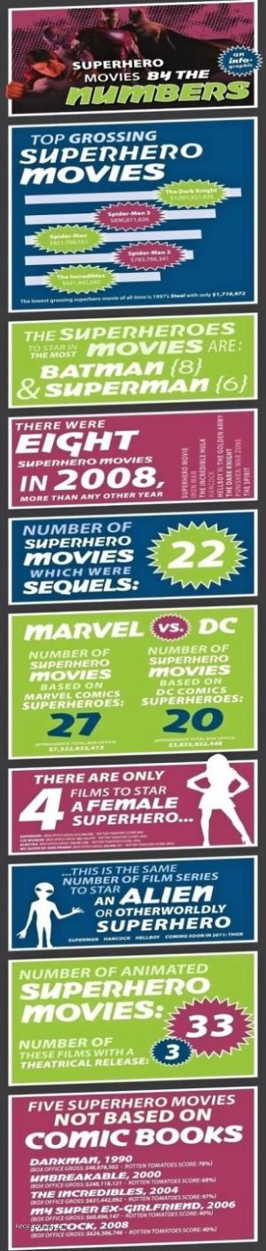 Superhero Movie Ratings