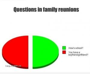 family questions