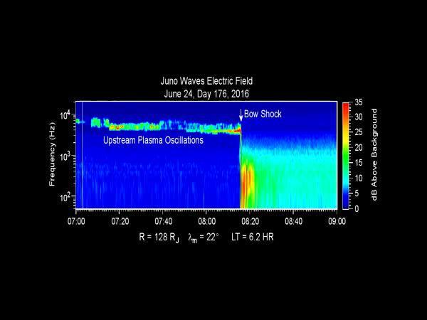 Poslechněte si řev planety Jupiter!